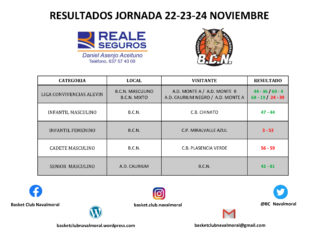 Anotadores y Resultados Fin de semana 22-23-24 Noviembre Basket Club Navalmoral