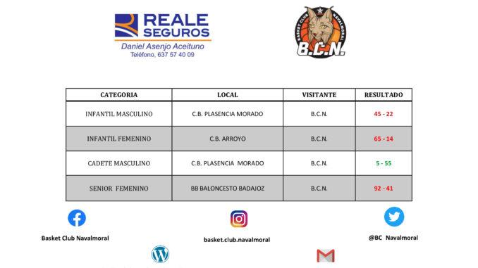 Jornda 7 - Resultados y anotadores Basket Club Navalmoral